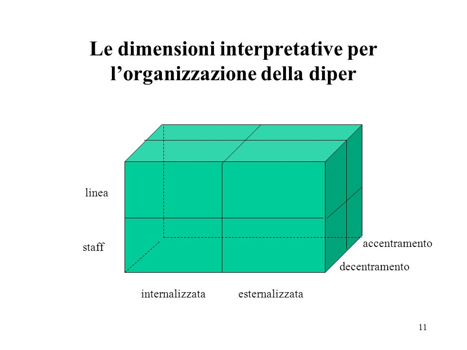 11 Le dimensioni interpretative per l'organizzazione della diper internalizzataesternalizzata decentramento accentramento linea staff