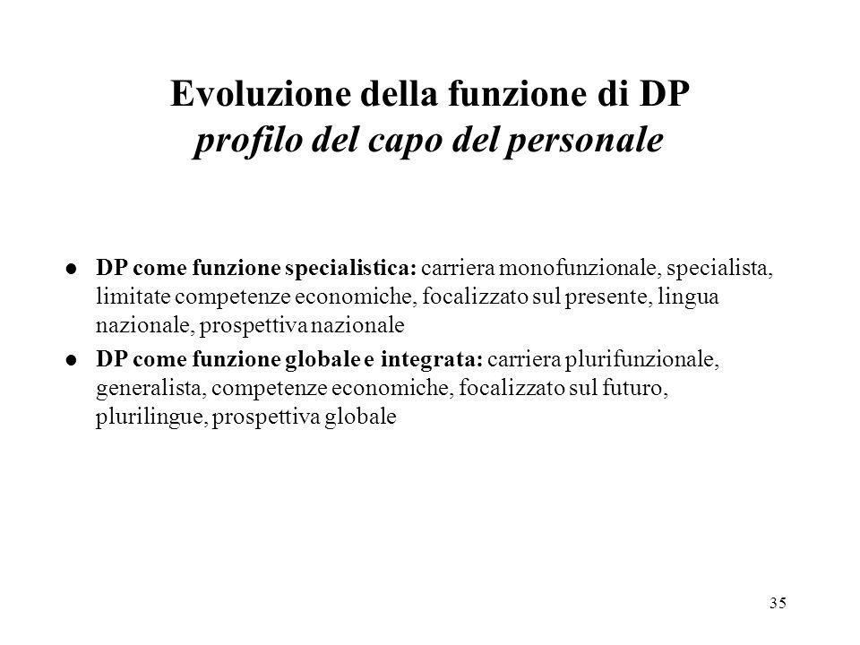 35 Evoluzione della funzione di DP profilo del capo del personale l DP come funzione specialistica: carriera monofunzionale, specialista, limitate com