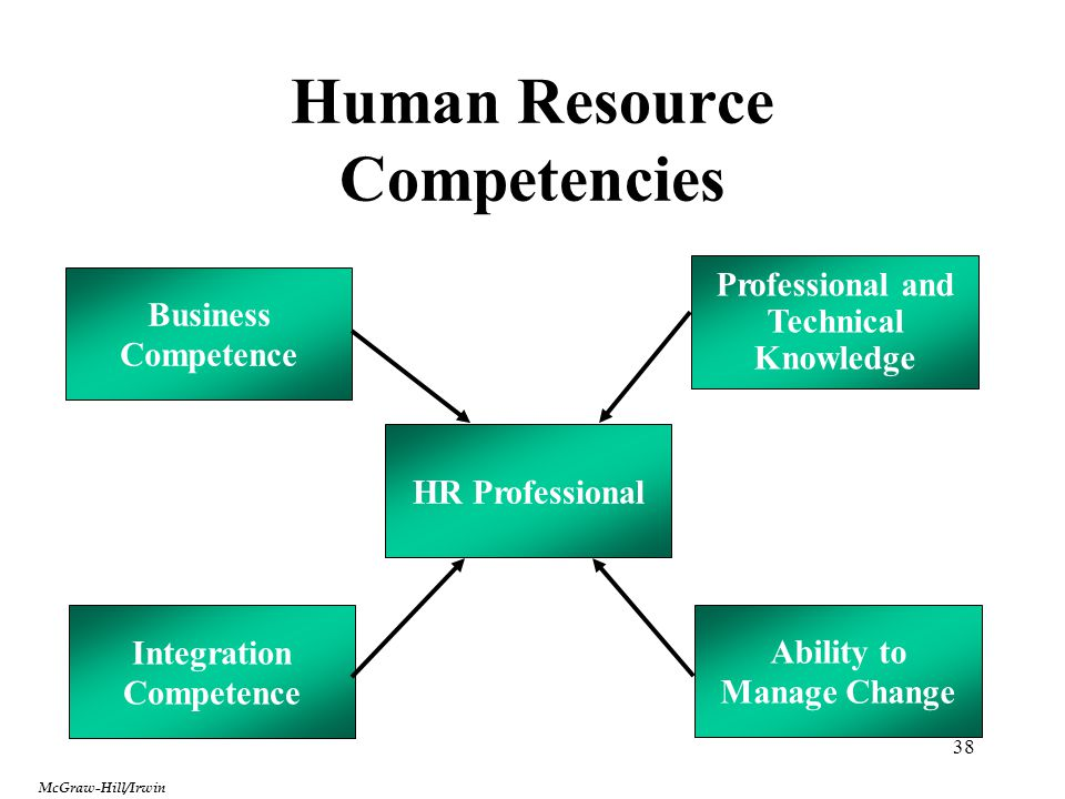 38 Human Resource Competencies HR Professional Integration Competence Professional and Technical Knowledge Ability to Manage Change Business Competenc