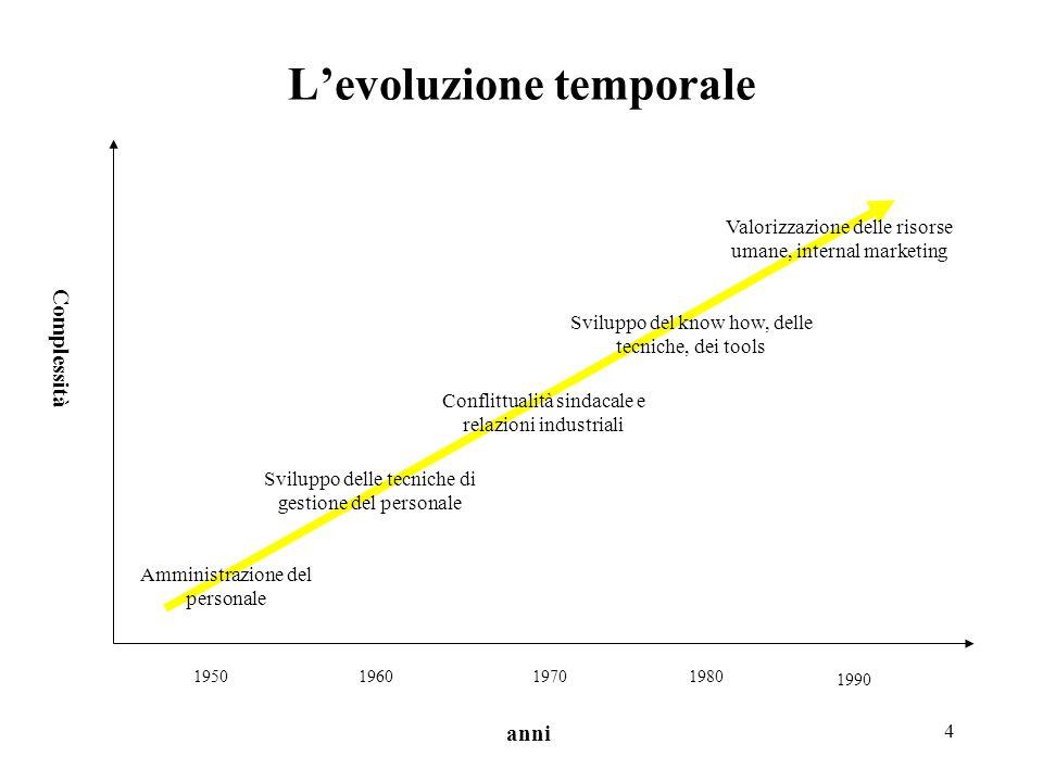 4 L'evoluzione temporale 1950196019701980 1990 Complessità anni Amministrazione del personale Sviluppo delle tecniche di gestione del personale Confli