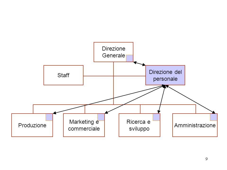 10 Direzione e sviluppo delle RU Task –Supporto alla strategia d'impresa Soluzione organizzativa –In staff del vertice ma… verso la scomparsa della funzione.