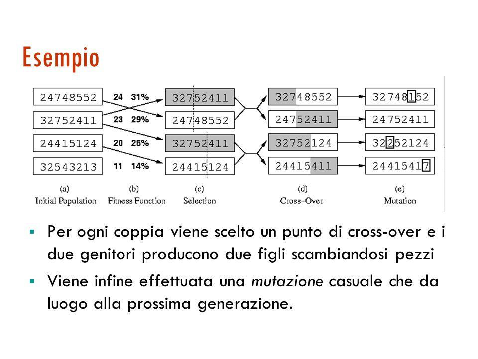 Algoritmi genetici  Popolazione: k stati generati casualmente  Ogni individuo rappresentato come stringa  Esempio: 24748552 stato delle 8 regine  Gli individui sono valutati da una funzione di fitness  Esempio: n.