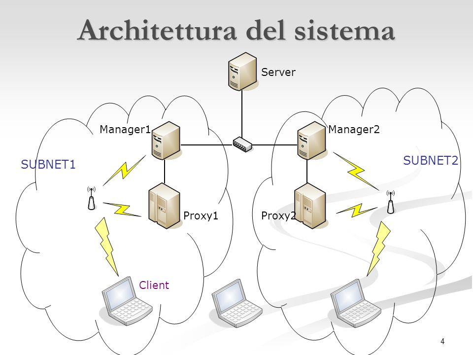 4 Architettura del sistema Proxy1 Manager1 SUBNET1 SUBNET2 Manager2 Proxy2 Server Client
