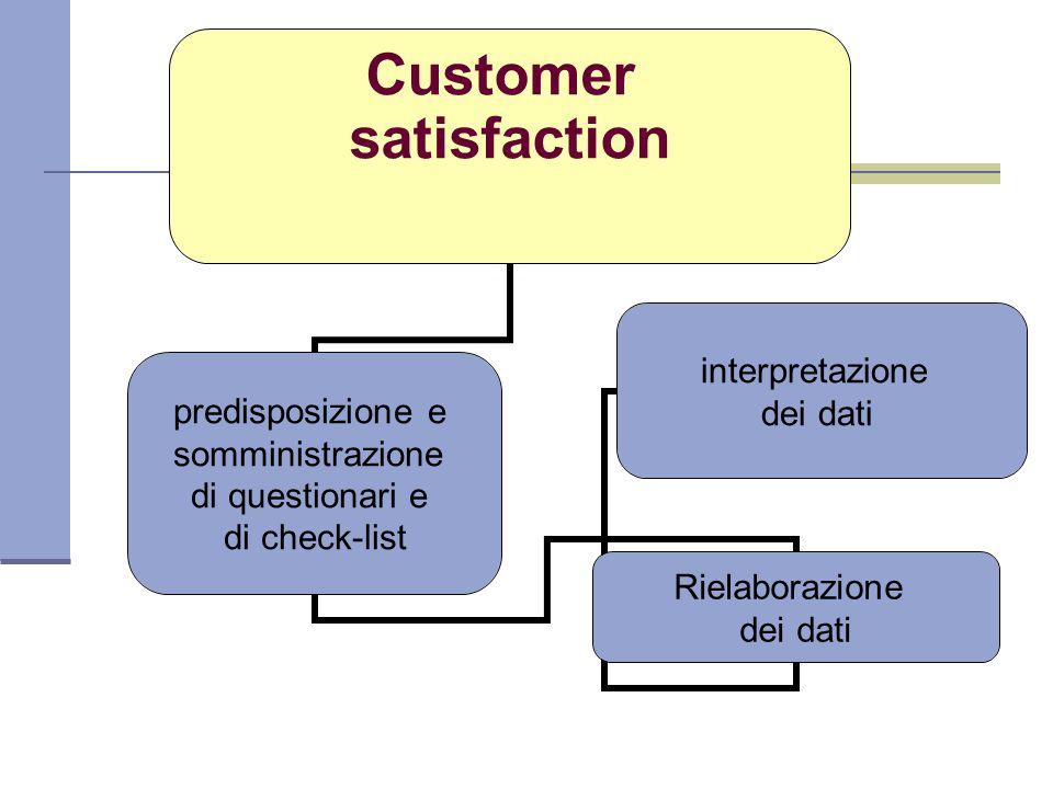 Customer satisfaction predisposizione e somministrazione di questionari e di check-list Rielaborazione dei dati interpretazione dei dati