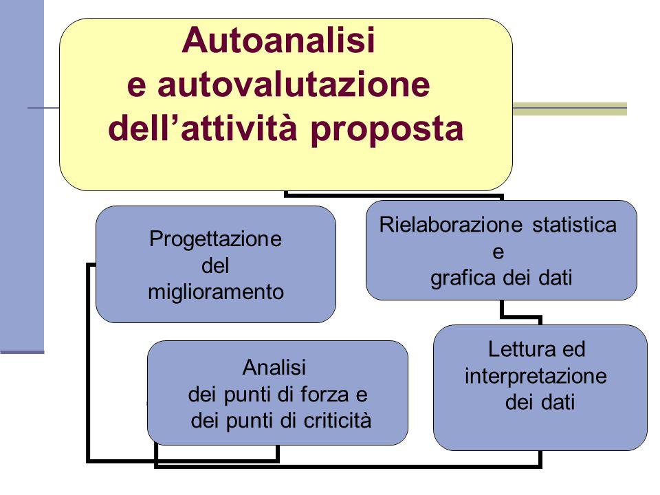 Autoanalisi e autovalutazione dell'attività proposta Rielaborazione statistica e grafica dei dati Lettura ed interpretazione dei dati Analisi dei punti di forza e dei punti di criticità Progettazione del miglioramento