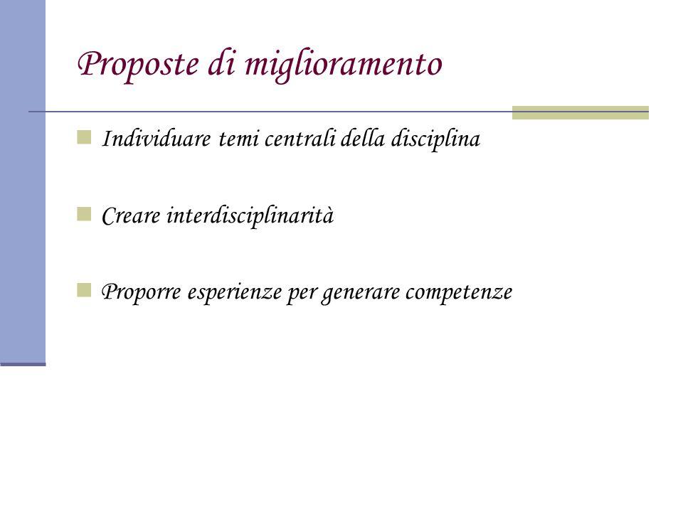 Proposte di miglioramento Individuare temi centrali della disciplina Creare interdisciplinarità Proporre esperienze per generare competenze