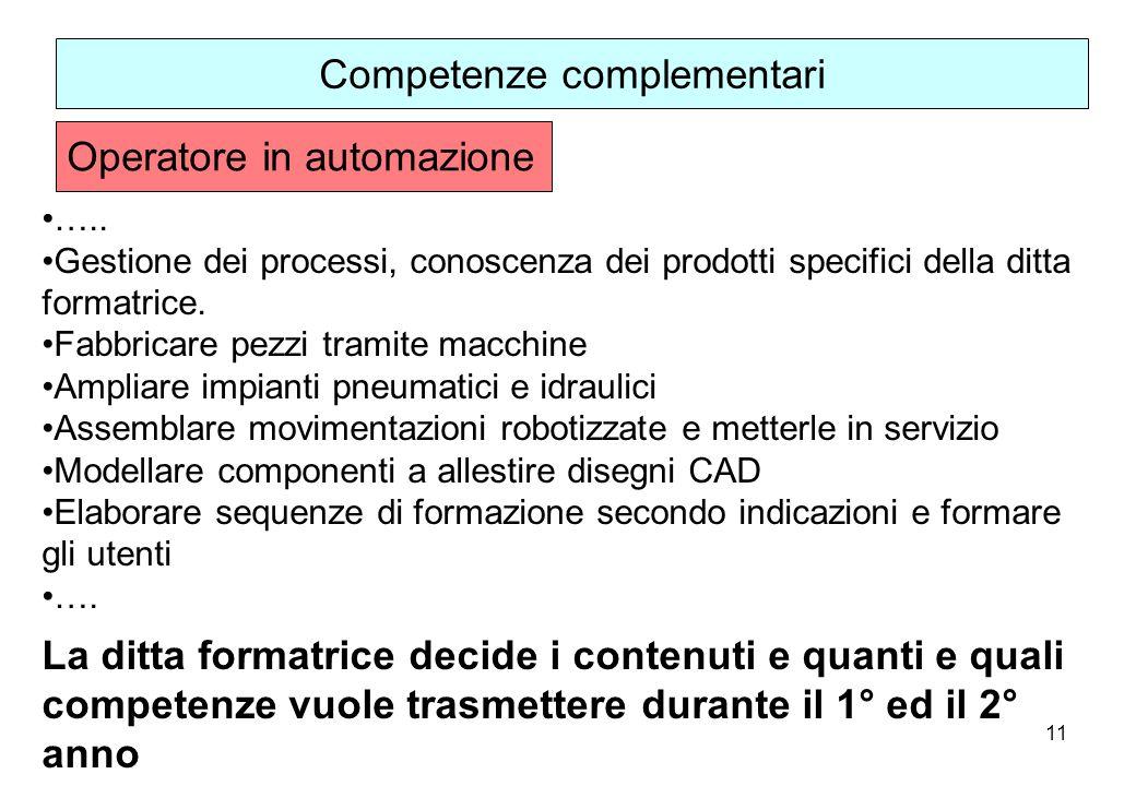 11 ….. Gestione dei processi, conoscenza dei prodotti specifici della ditta formatrice. Fabbricare pezzi tramite macchine Ampliare impianti pneumatici