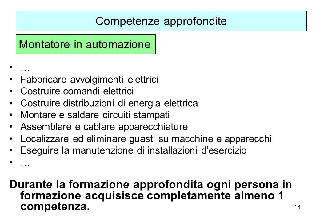 14 … Fabbricare avvolgimenti elettrici Costruire comandi elettrici Costruire distribuzioni di energia elettrica Montare e saldare circuiti stampati As