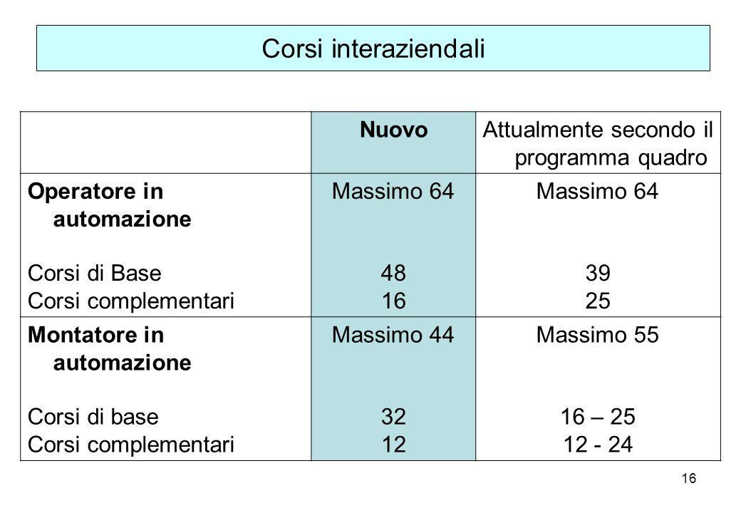 16 Corsi interaziendali NuovoAttualmente secondo il programma quadro Operatore in automazione Corsi di Base Corsi complementari Massimo 64 48 16 Massi