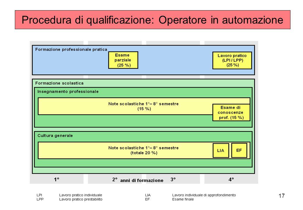17 Procedura di qualificazione: Operatore in automazione