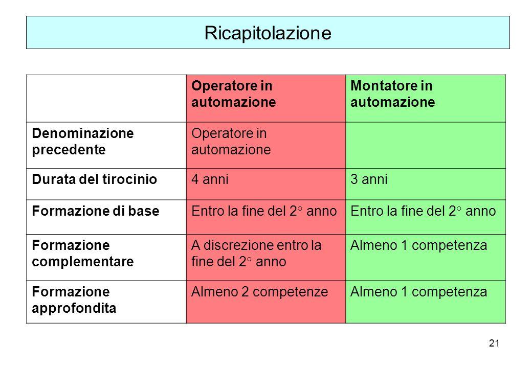 21 Ricapitolazione Operatore in automazione Montatore in automazione Denominazione precedente Operatore in automazione Durata del tirocinio4 anni3 ann