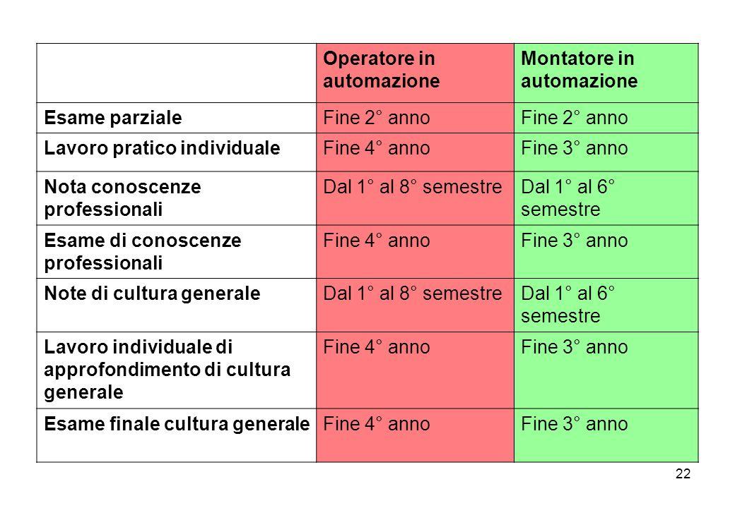 22 Operatore in automazione Montatore in automazione Esame parzialeFine 2° anno Lavoro pratico individualeFine 4° annoFine 3° anno Nota conoscenze pro