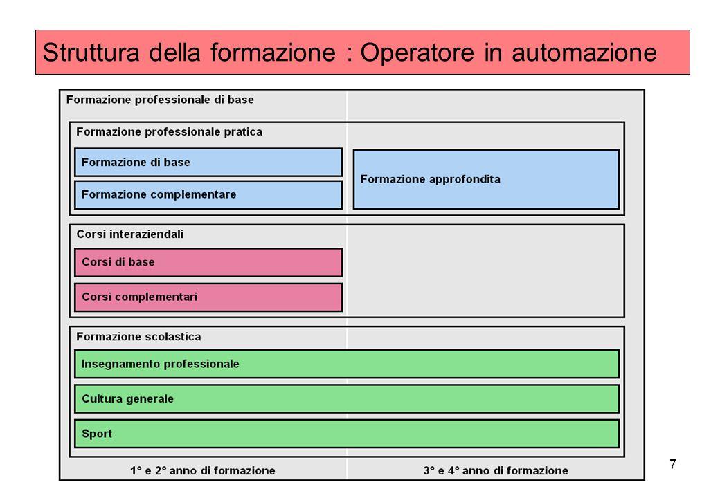 7 Struttura della formazione : Operatore in automazione