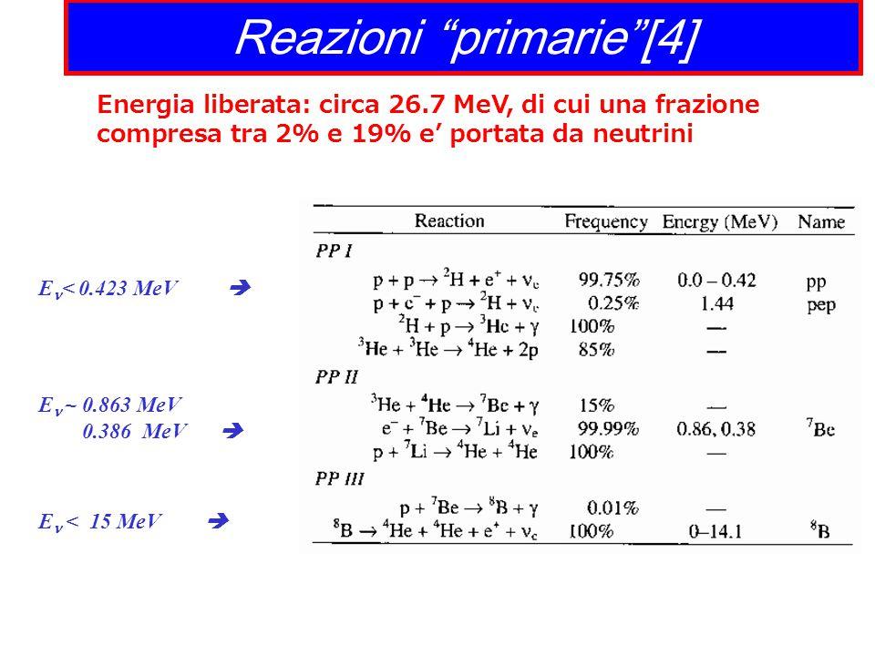 Reazioni primarie [4] Energia liberata: circa 26.7 MeV, di cui una frazione compresa tra 2% e 19% e' portata da neutrini E < 0.423 MeV  E  ~ 0.863 MeV 0.386 MeV  E < 15 MeV 
