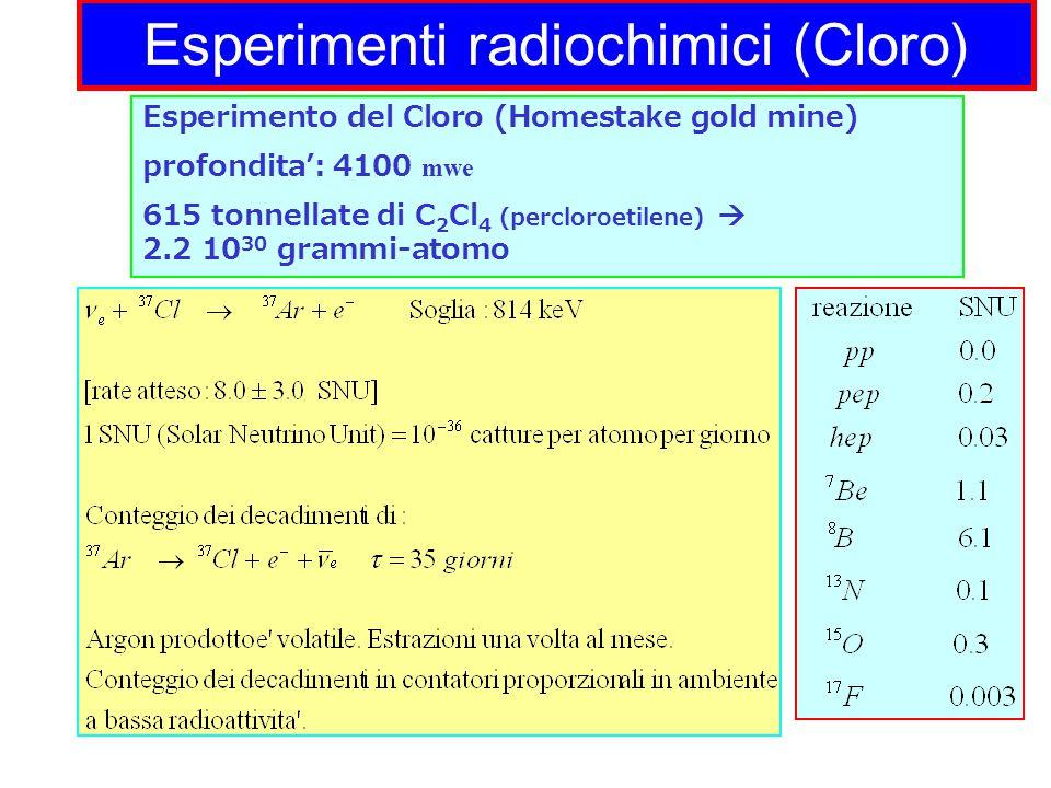Esperimenti radiochimici (Cloro) Esperimento del Cloro (Homestake gold mine) profondita': 4100 mwe 615 tonnellate di C 2 Cl 4 (percloroetilene)  2.2 10 30 grammi-atomo