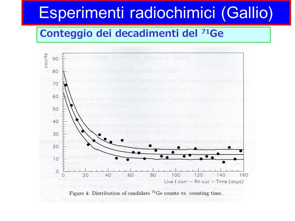 Esperimenti radiochimici (Gallio) Conteggio dei decadimenti del 71 Ge