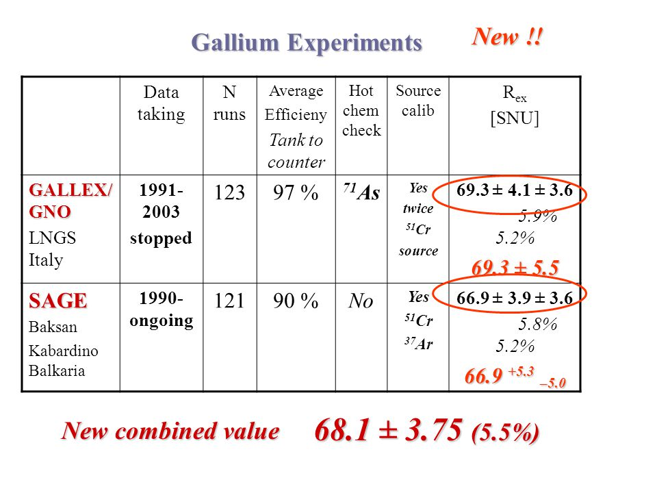 Gallium Experiments Data taking N runs Average Efficieny Tank to counter Hot chem check Source calib R ex [SNU] GALLEX/ GNO LNGS Italy 1991- 2003 stop
