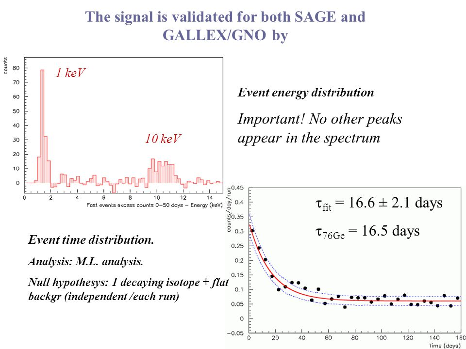 Event energy distribution Important. No other peaks appear in the spectrum Event time distribution.