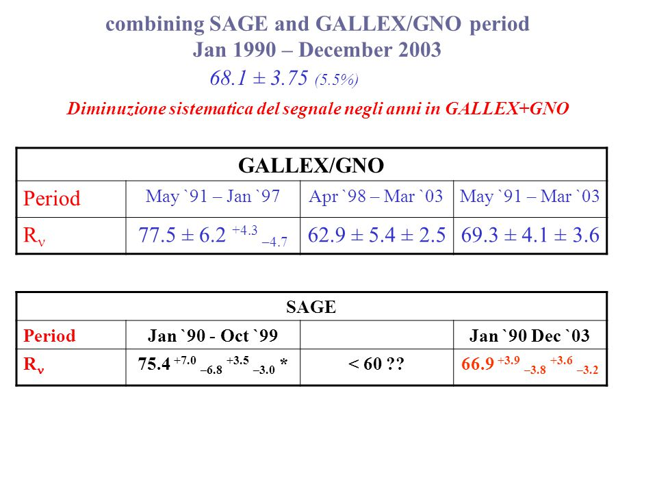 combining SAGE and GALLEX/GNO period Jan 1990 – December 2003 68.1 ± 3.75 (5.5%) GALLEX/GNO Period May `91 – Jan `97Apr `98 – Mar `03May `91 – Mar `03 R 77.5 ± 6.2 +4.3 –4.7 62.9 ± 5.4 ± 2.569.3 ± 4.1 ± 3.6 Diminuzione sistematica del segnale negli anni in GALLEX+GNO SAGE PeriodJan `90 - Oct `99Jan `90 Dec `03 R 75.4 +7.0 –6.8 +3.5 –3.0 * < 60 .