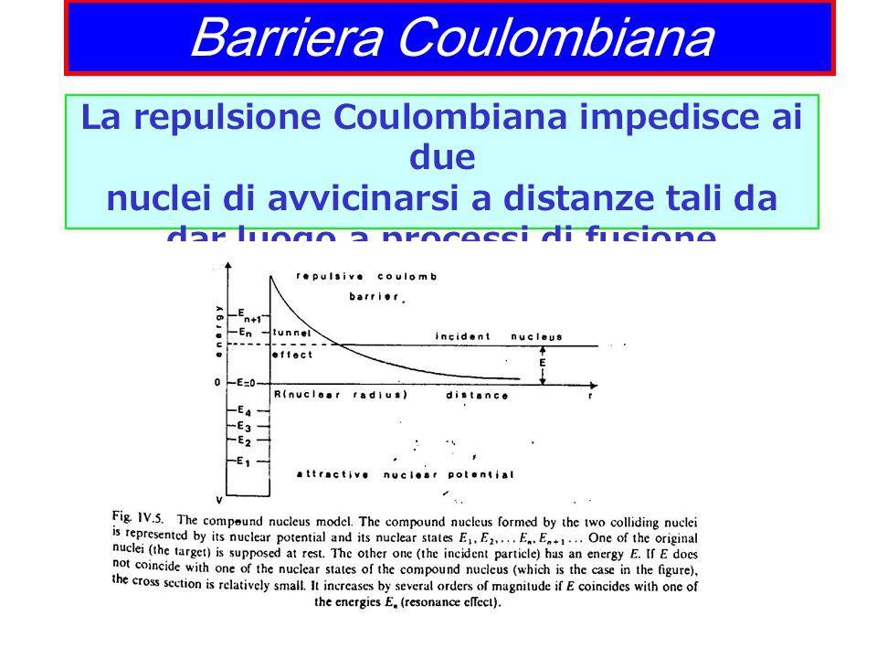 Barriera Coulombiana La repulsione Coulombiana impedisce ai due nuclei di avvicinarsi a distanze tali da dar luogo a processi di fusione