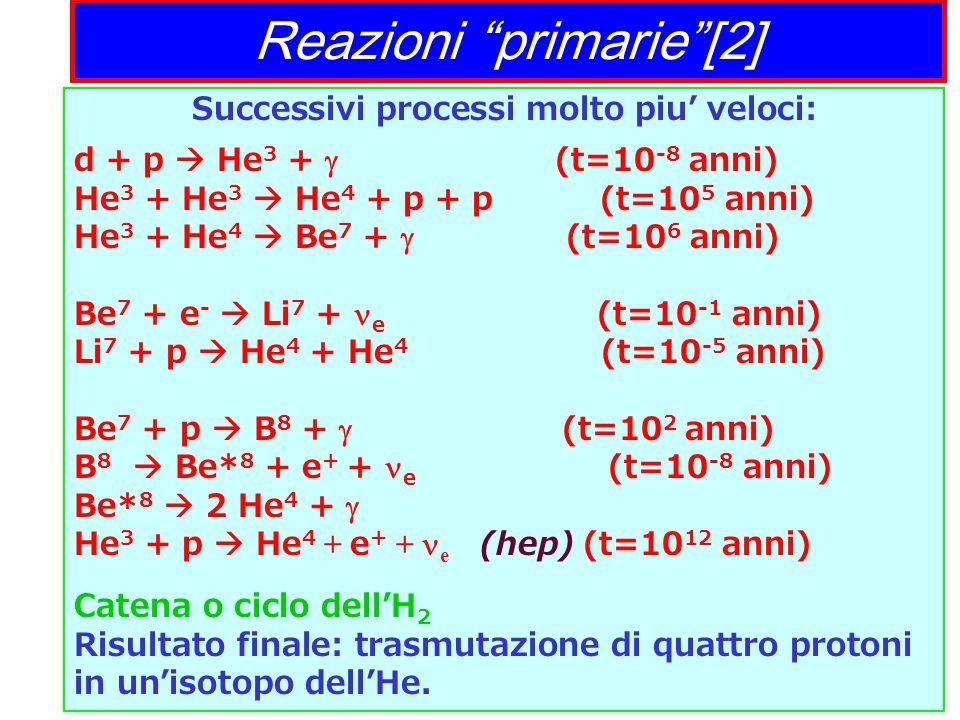 Reazioni primarie [2] Successivi processi molto piu' veloci: d + p  He 3 +  (t=10 -8 anni) He 3 + He 3  He 4 + p + p (t=10 5 anni) He 3 + He 4  Be 7 +  (t=10 6 anni) Be 7 + e -  Li 7 + e (t=10 -1 anni) Li 7 + p  He 4 + He 4 (t=10 -5 anni) Be 7 + p  B 8 +  (t=10 2 anni) B 8  Be* 8 + e + + e (t=10 -8 anni) Be* 8  2 He 4 +  He 3 + p  He 4 + e + + e (hep) (t=10 12 anni) Catena o ciclo dell'H 2 Risultato finale: trasmutazione di quattro protoni in un'isotopo dell'He.