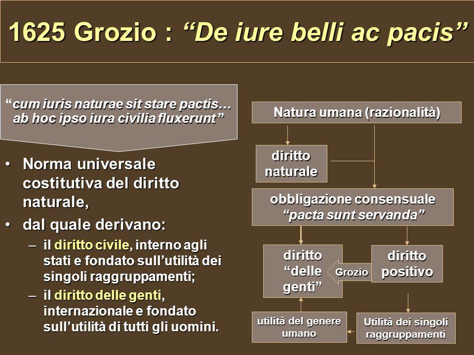 """1625 Grozio : """"De iure belli ac pacis"""" Norma universale costitutiva del diritto naturale,Norma universale costitutiva del diritto naturale, dal quale"""