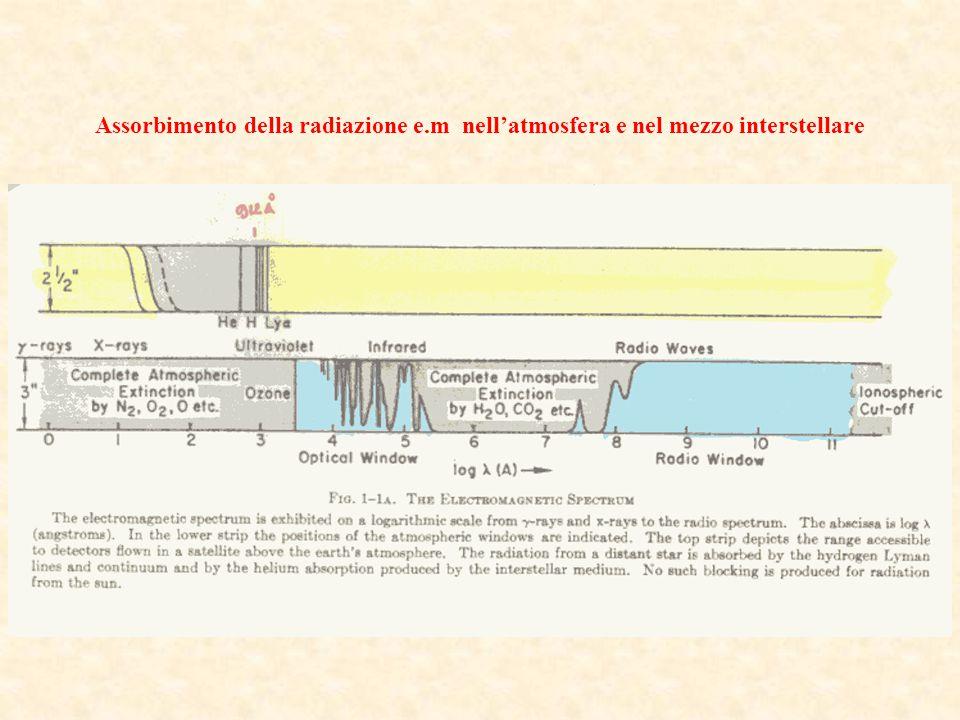 Assorbimento della radiazione e.m nell'atmosfera e nel mezzo interstellare