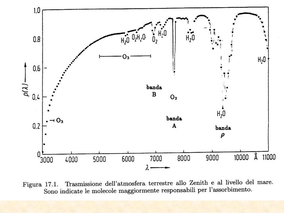 Correzione per la rifrazione Atmosferica Attenzione qui z è la distanza zenitale fuori atmosfera, non la quota,  indice di rifrazione!