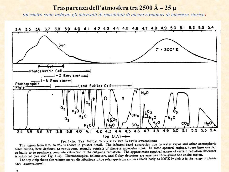 Trasparenza dell'atmosfera tra 2500 Å – 25  (al centro sono indicati gli intervalli di sensibilità di alcuni rivelatori di interesse storico)
