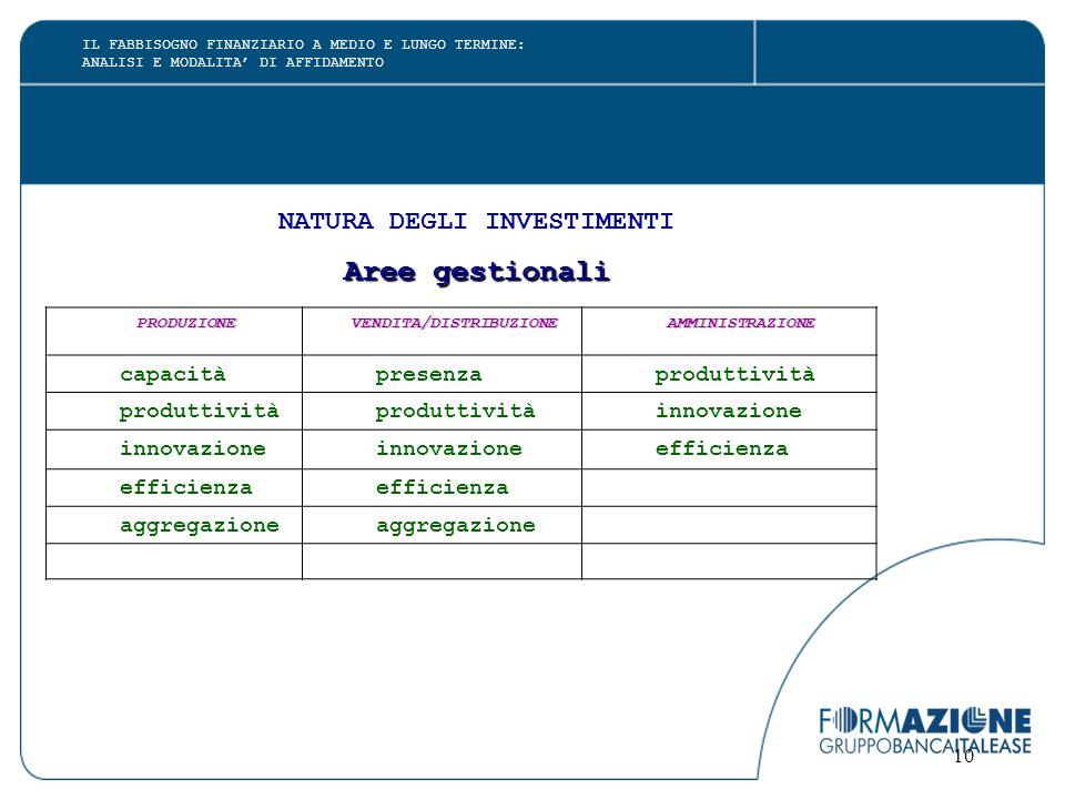 10 NATURA DEGLI INVESTIMENTI Aree gestionali PRODUZIONEVENDITA/DISTRIBUZIONEAMMINISTRAZIONE capacità presenza produttività innovazione efficienza aggr