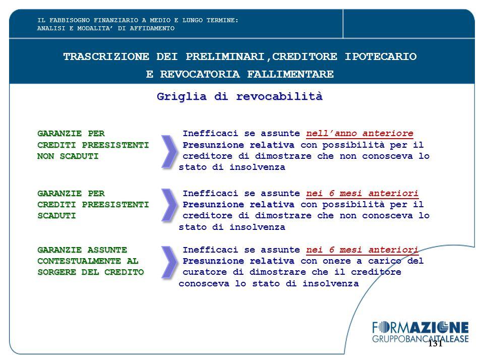 131 TRASCRIZIONE DEI PRELIMINARI,CREDITORE IPOTECARIO E REVOCATORIA FALLIMENTARE Griglia di revocabilità GARANZIE PER GARANZIE PERInefficaci se assunt