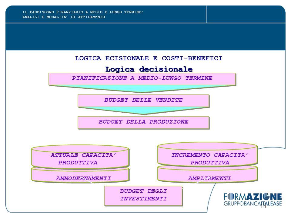 14 LOGICA ECISIONALE E COSTI-BENEFICI Logica decisionale ATTUALE CAPACITA' INCREMENTO CAPACITA' PRODUTTIVA PRODUTTIVA AMMODERNAMENTI AMPLIAMENTI BUDGET DELLE VENDITE BUDGET DELLA PRODUZIONE BUDGET DEGLI INVESTIMENTI BUDGET DEGLI INVESTIMENTI IL FABBISOGNO FINANZIARIO A MEDIO E LUNGO TERMINE: ANALISI E MODALITA' DI AFFIDAMENTO
