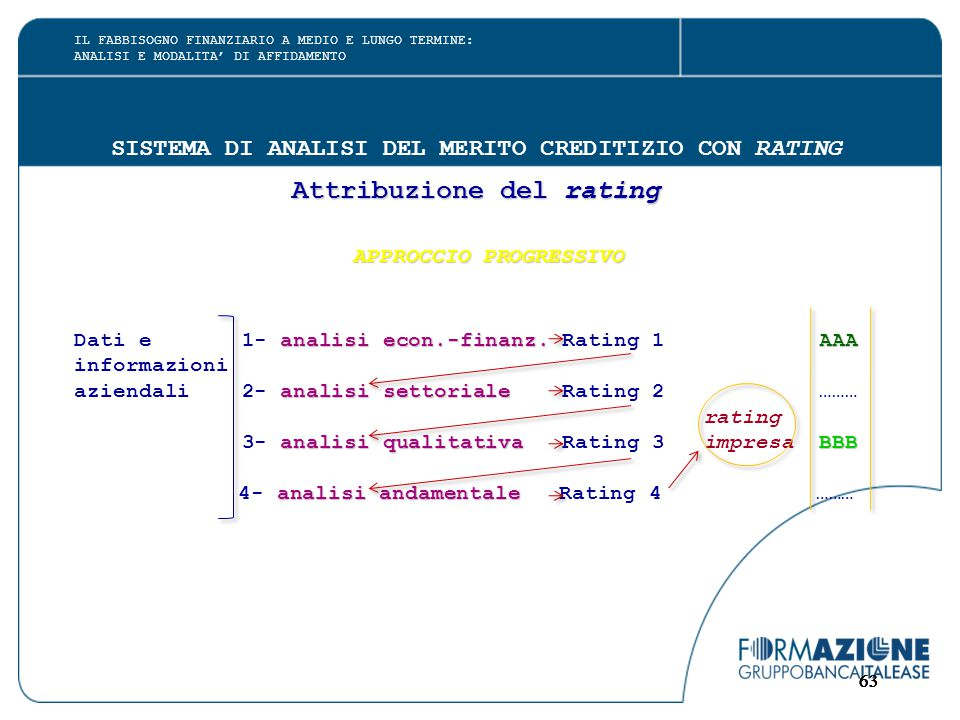 63 SISTEMA DI ANALISI DEL MERITO CREDITIZIO CON RATING Attribuzione del rating APPROCCIO PROGRESSIVO APPROCCIO PROGRESSIVO analisi econ.-finanz.AAA Dati e 1- analisi econ.-finanz.