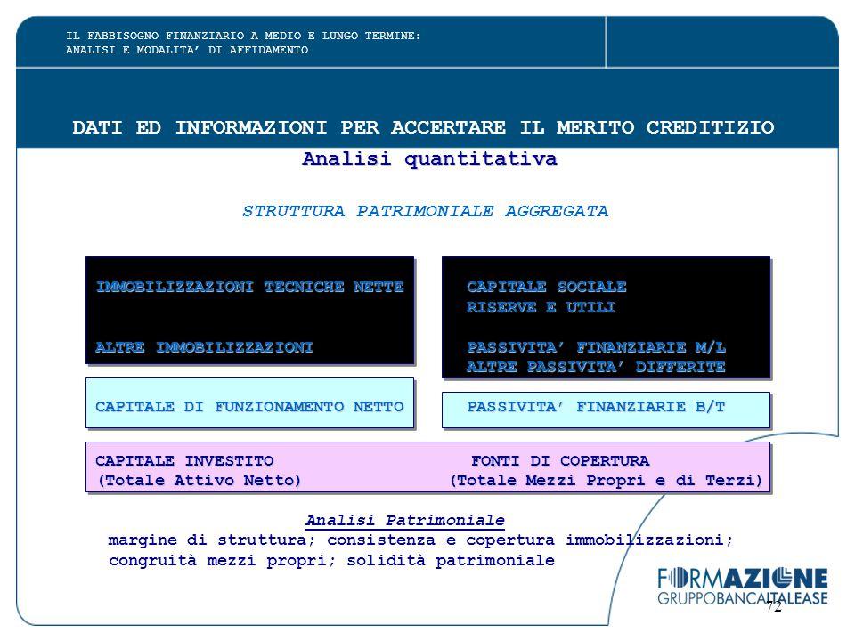 DATI ED INFORMAZIONI PER ACCERTARE IL MERITO CREDITIZIO Analisi quantitativa STRUTTURA PATRIMONIALE AGGREGATA IMMOBILIZZAZIONI TECNICHE NETTE CAPITALE SOCIALE RISERVE E UTILI RISERVE E UTILI ALTRE IMMOBILIZZAZIONI PASSIVITA' FINANZIARIE M/L ALTRE IMMOBILIZZAZIONI PASSIVITA' FINANZIARIE M/L ALTRE PASSIVITA' DIFFERITE ALTRE PASSIVITA' DIFFERITE CAPITALE DI FUNZIONAMENTO NETTO PASSIVITA' FINANZIARIE B/T CAPITALE DI FUNZIONAMENTO NETTO PASSIVITA' FINANZIARIE B/T CAPITALE INVESTITO FONTI DI COPERTURA CAPITALE INVESTITO FONTI DI COPERTURA (Totale Attivo Netto) (Totale Mezzi Propri e di Terzi) (Totale Attivo Netto) (Totale Mezzi Propri e di Terzi) Analisi Patrimoniale margine di struttura; consistenza e copertura immobilizzazioni; congruità mezzi propri; solidità patrimoniale 72 IL FABBISOGNO FINANZIARIO A MEDIO E LUNGO TERMINE: ANALISI E MODALITA' DI AFFIDAMENTO