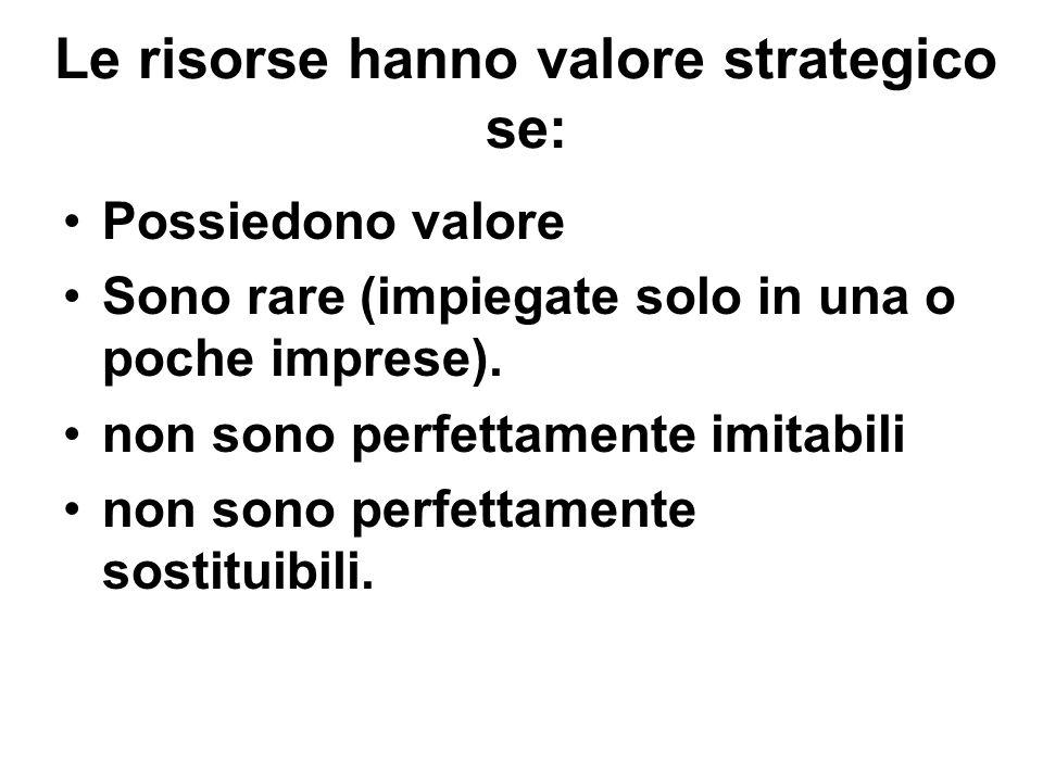 Le risorse hanno valore strategico se: Possiedono valore Sono rare (impiegate solo in una o poche imprese). non sono perfettamente imitabili non sono