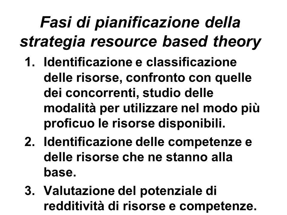 Fasi di pianificazione della strategia resource based theory 1.Identificazione e classificazione delle risorse, confronto con quelle dei concorrenti,