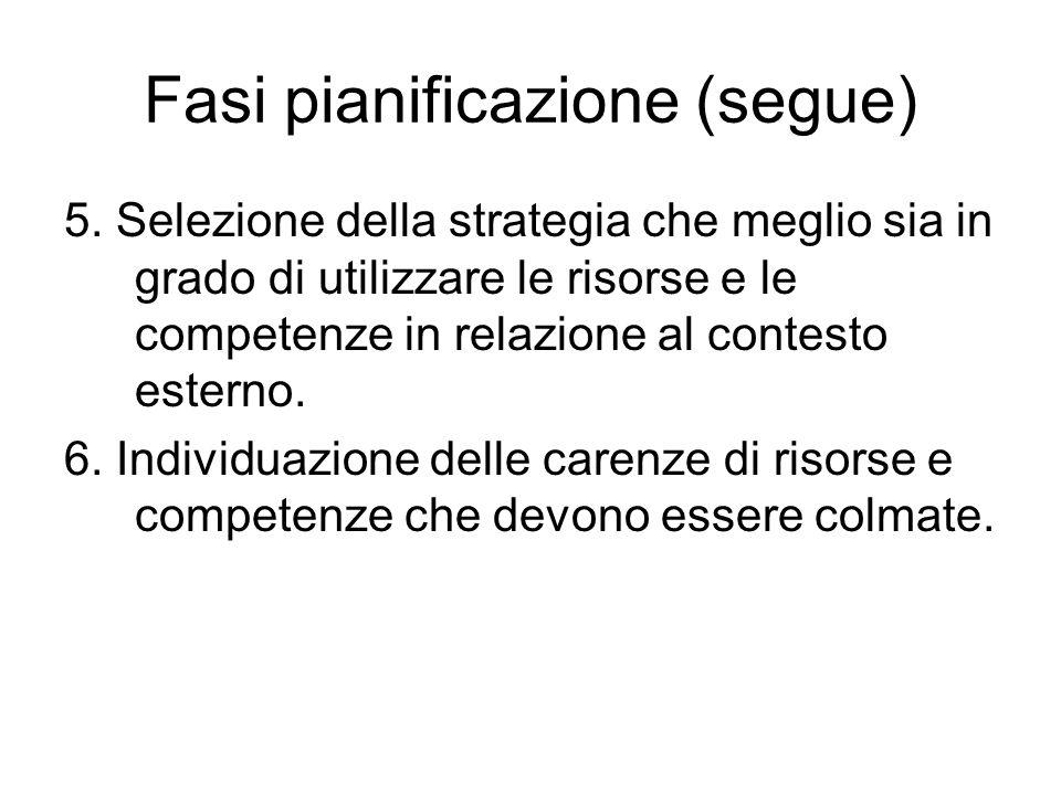 Fasi pianificazione (segue) 5. Selezione della strategia che meglio sia in grado di utilizzare le risorse e le competenze in relazione al contesto est