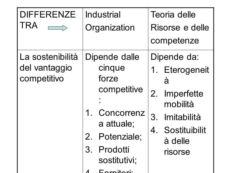 DIFFERENZE TRA Industrial Organization Teoria delle Risorse e delle competenze La sostenibilità del vantaggio competitivo Dipende dalle cinque forze c