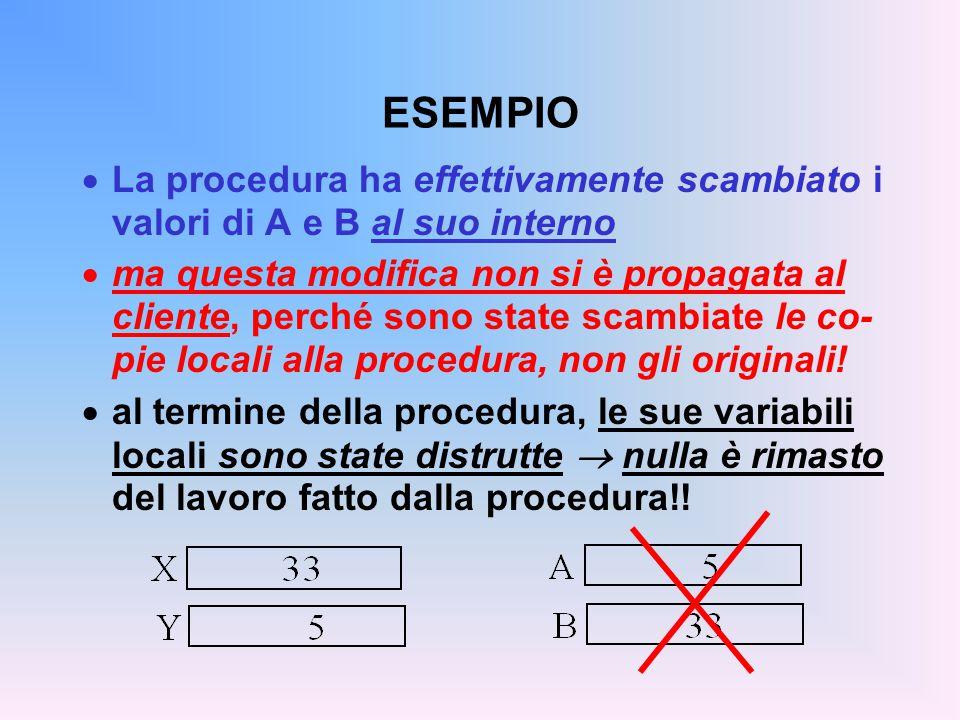 ESEMPIO  La procedura ha effettivamente scambiato i valori di A e B al suo interno  ma questa modifica non si è propagata al cliente, perché sono state scambiate le co- pie locali alla procedura, non gli originali.