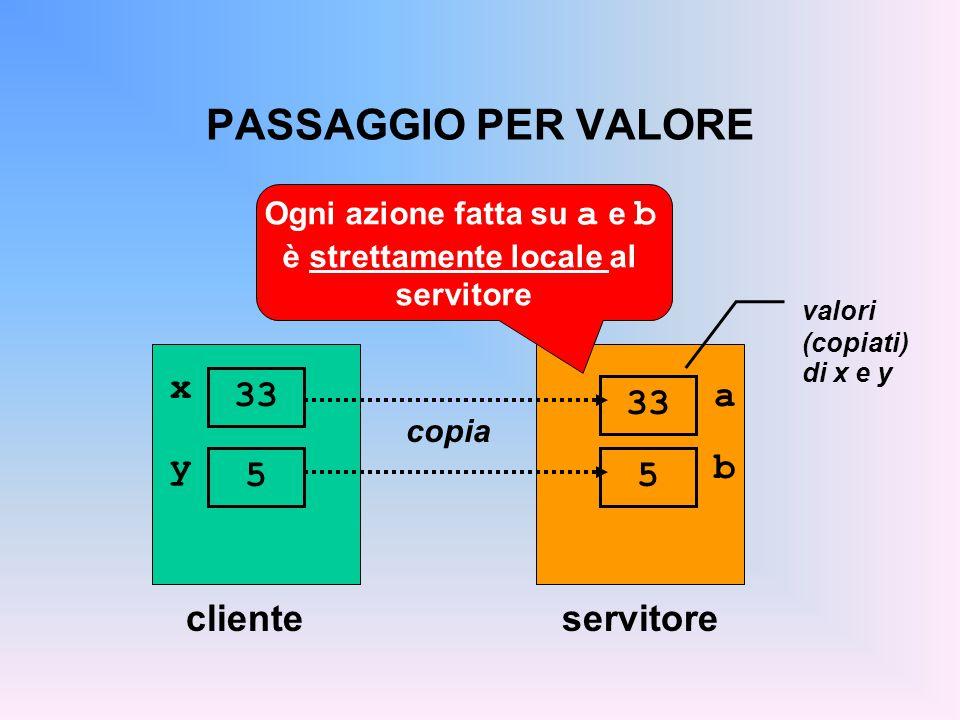 PASSAGGIO PER VALORE clienteservitore x 33 copia a 33 valori (copiati) di x e y Ogni azione fatta su a e b è strettamente locale al servitore y 5 b 5