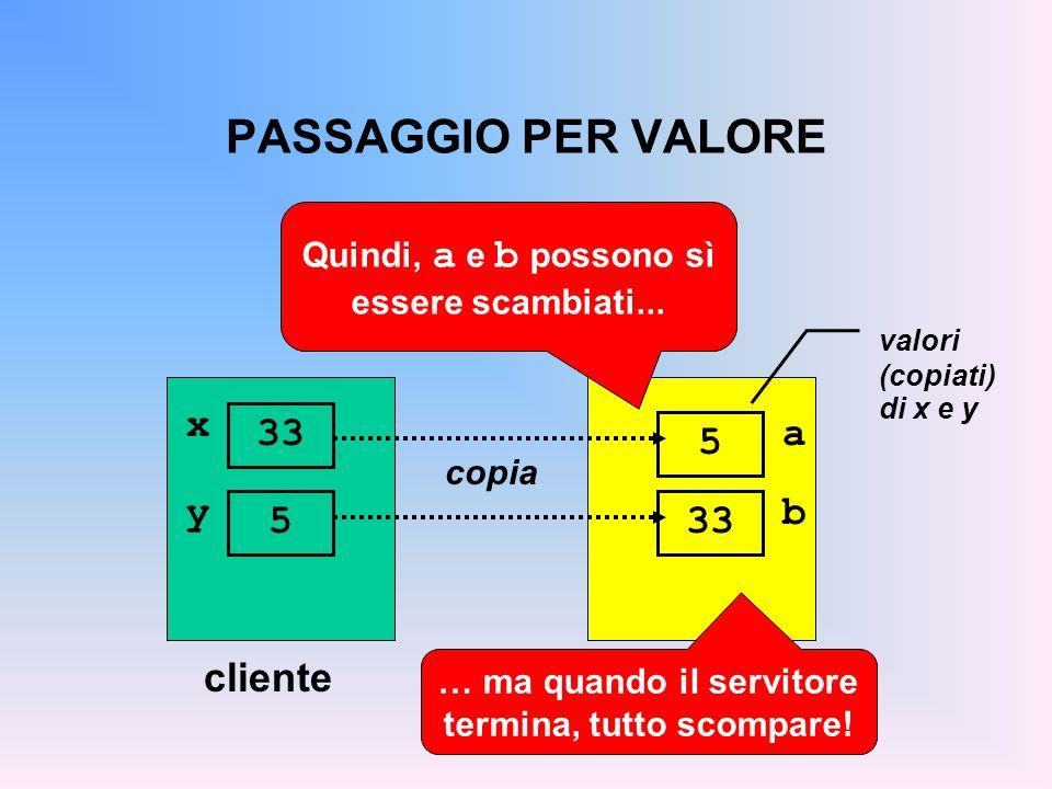 PASSAGGIO PER VALORE clienteservitore x 33 copia a 5 valori (copiati) di x e y Quindi, a e b possono sì essere scambiati...