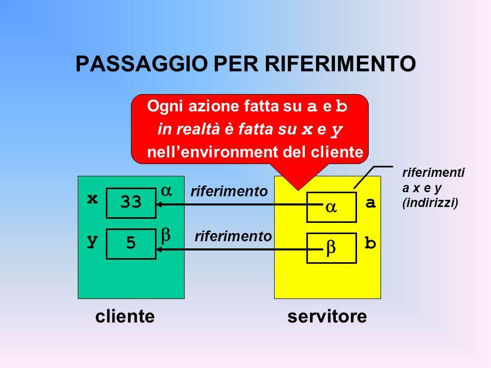 PASSAGGIO PER RIFERIMENTO clienteservitore riferimento a  riferimenti a x e y (indirizzi)  x 33 y 5 b   riferimento Ogni azione fatta su a e b in realtà è fatta su x e y nell'environment del cliente
