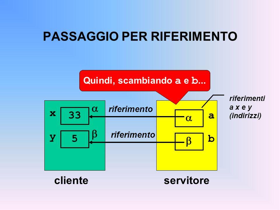 PASSAGGIO PER RIFERIMENTO clienteservitore riferimento a  riferimenti a x e y (indirizzi)  x 33 y 5 b   riferimento Quindi, scambiando a e b...