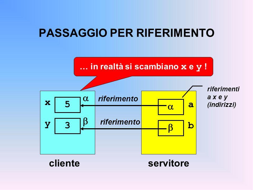 PASSAGGIO PER RIFERIMENTO clienteservitore riferimento a  riferimenti a x e y (indirizzi)  x 5 y 3 b   riferimento … in realtà si scambiano x e y