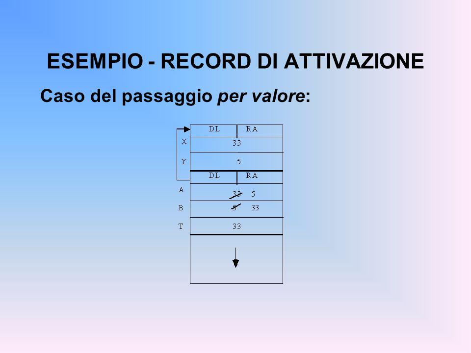 ESEMPIO - RECORD DI ATTIVAZIONE Caso del passaggio per valore: