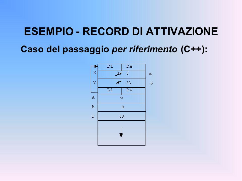 ESEMPIO - RECORD DI ATTIVAZIONE Caso del passaggio per riferimento (C++):