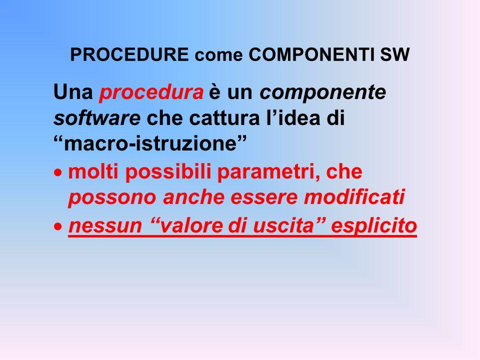 PROCEDURE come COMPONENTI SW Una procedura è un componente software che cattura l'idea di macro-istruzione  molti possibili parametri, che possono anche essere modificati  nessun valore di uscita esplicito