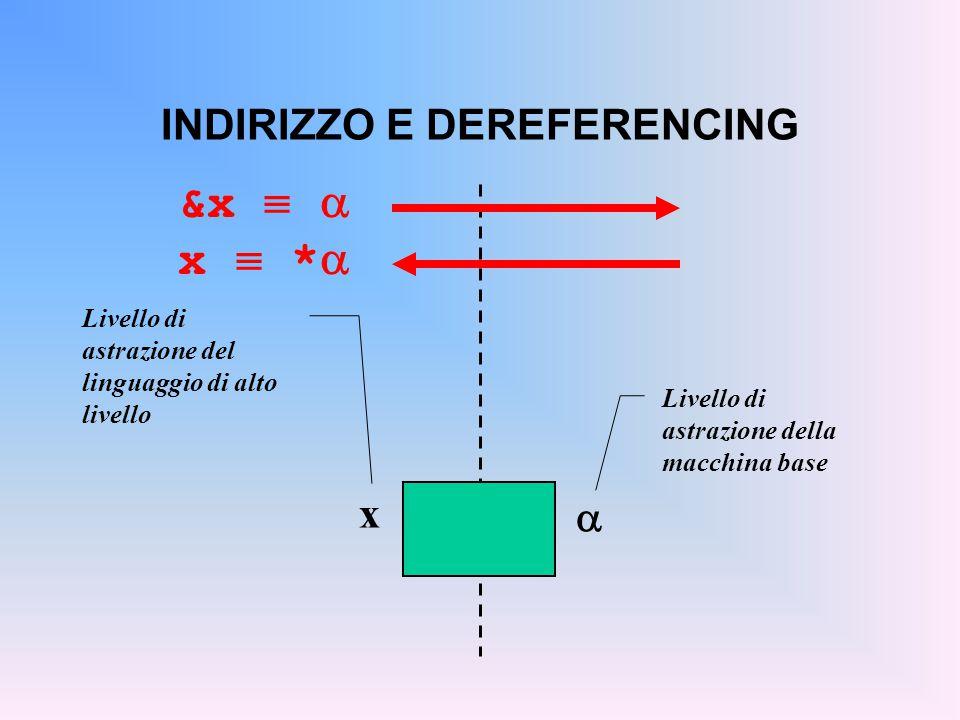 INDIRIZZO E DEREFERENCING &x   x  *   x Livello di astrazione della macchina base Livello di astrazione del linguaggio di alto livello