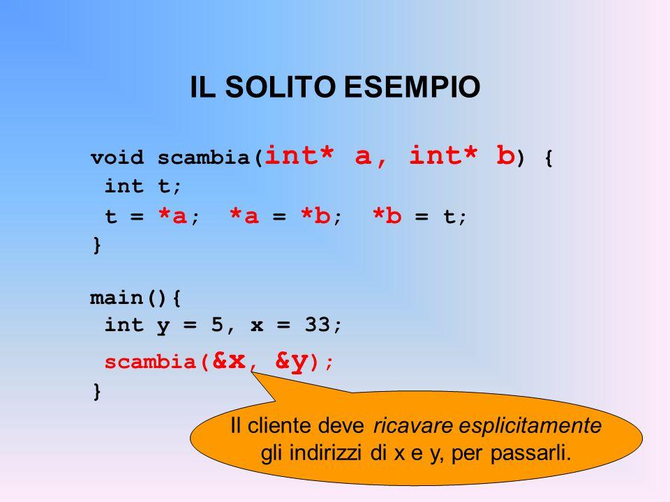 IL SOLITO ESEMPIO void scambia( int* a, int* b ) { int t; t = *a ; *a = *b ; *b = t; } main(){ int y = 5, x = 33; scambia( &x, &y ); } Il cliente deve ricavare esplicitamente gli indirizzi di x e y, per passarli.