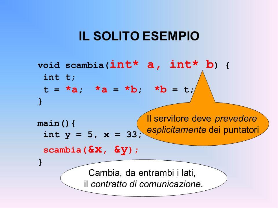 IL SOLITO ESEMPIO void scambia( int* a, int* b ) { int t; t = *a ; *a = *b ; *b = t; } main(){ int y = 5, x = 33; scambia( &x, &y ); } Il servitore deve prevedere esplicitamente dei puntatori Cambia, da entrambi i lati, il contratto di comunicazione.